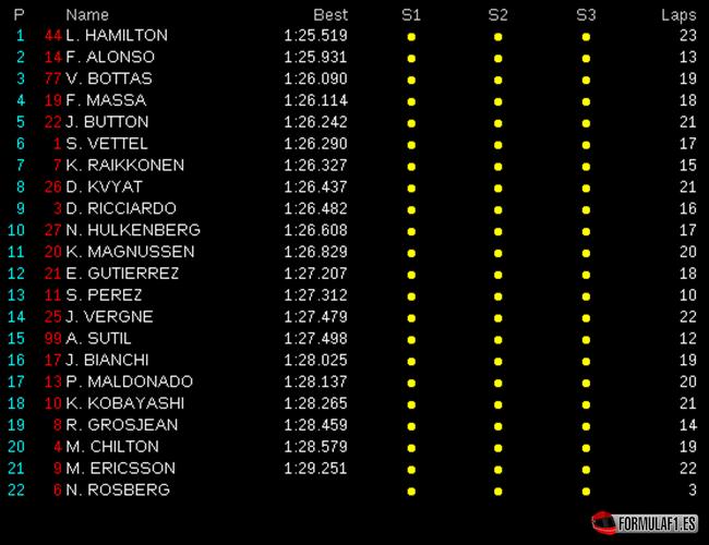 Gran Premio de Italia 2014 Libres-3.-GP-Italia-2014