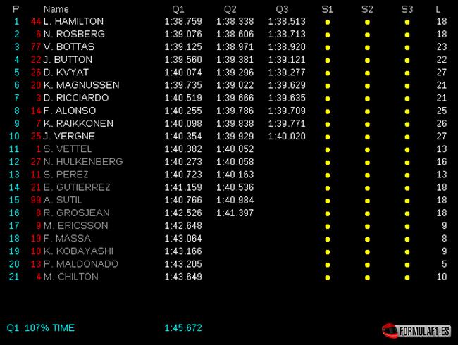 Gran Premio de Rusia 2014 Calificaci%C3%B3n-GP-Rusia-2014