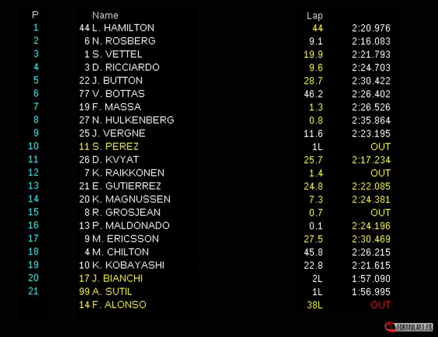 Gran Premio de Japón 2014 Resultados-Suzuka