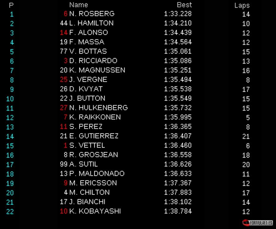Gran Premio de Japón 2014 Suzuka-fp3