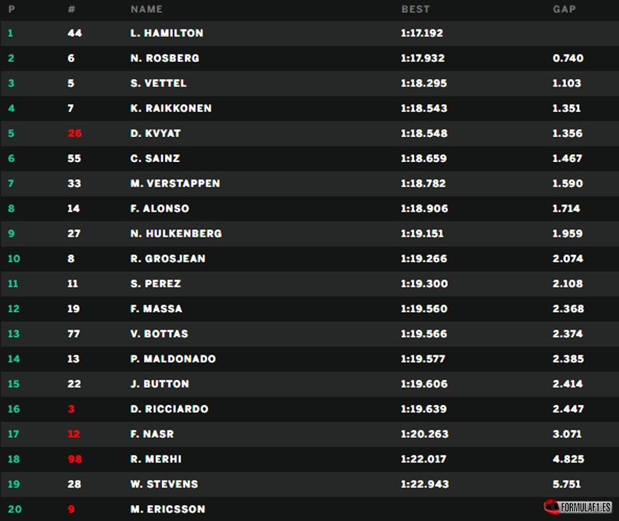 Gran Premio de Mónaco 2015 Monaco-Q2