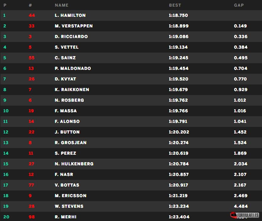 Gran Premio de Mónaco 2015 Monaco-q1