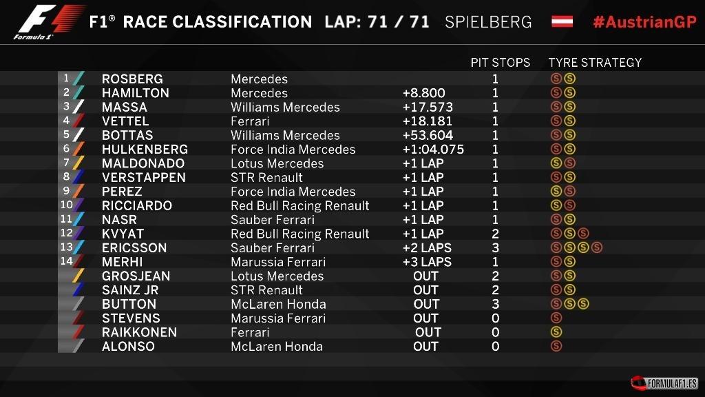 Gran Premio de Austria 2015 - Página 2 Austria-GP-2015-F1-Results