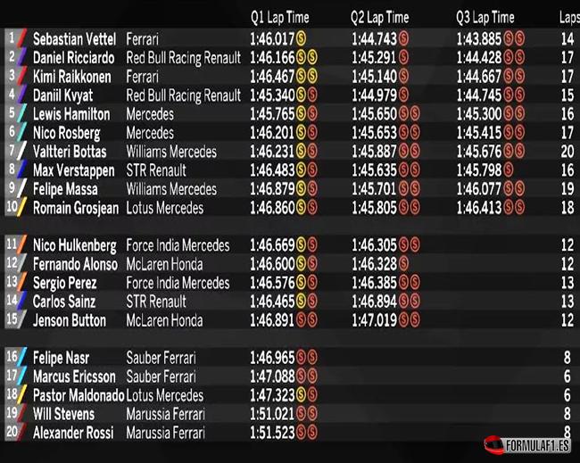 Gran Premio de Singapur 2015 Calificaci%C3%B3n-GP-de-Singapur-2015