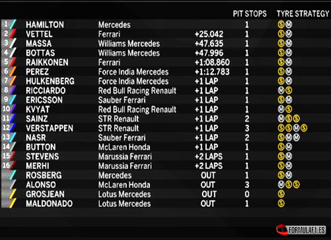 Gran Premio de Italia 2015 Resultados-de-carrera.-GP-Italia-2015