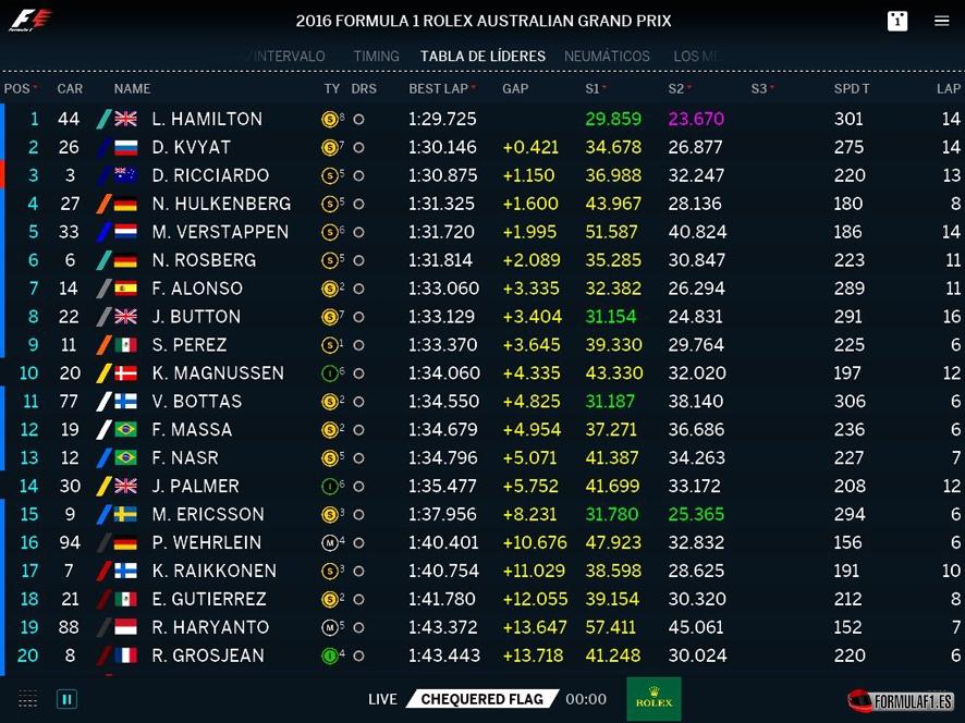 Gran Premio de Australia 2016 Australia-libres-1