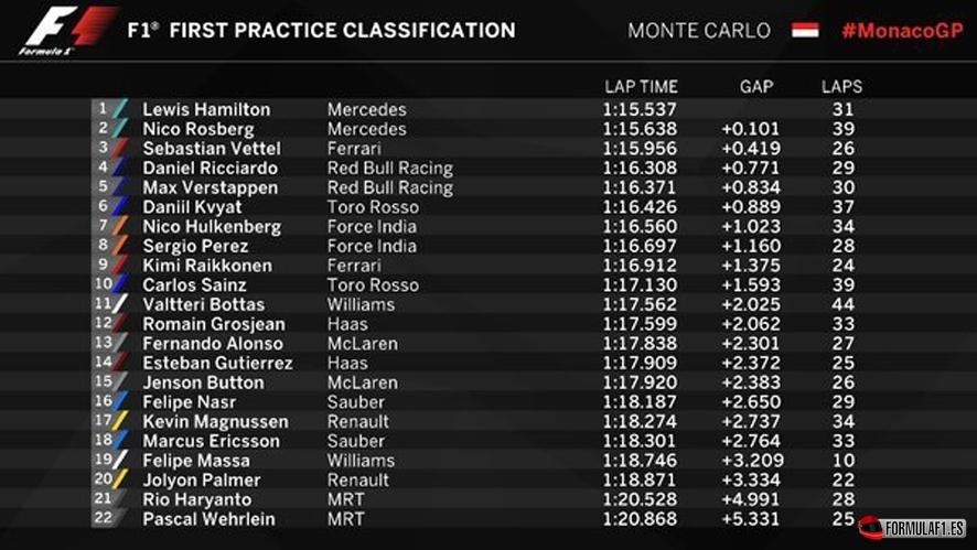 Gran Premio de Mónaco 2016 Monaco-fp1