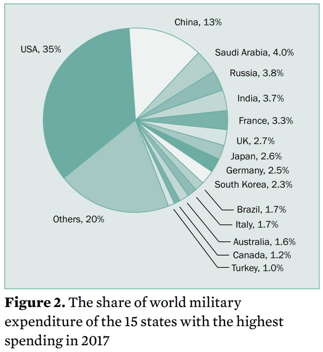 Brasil registra mayor aumento de gastos militares desde 2010 2017-Military-Spending