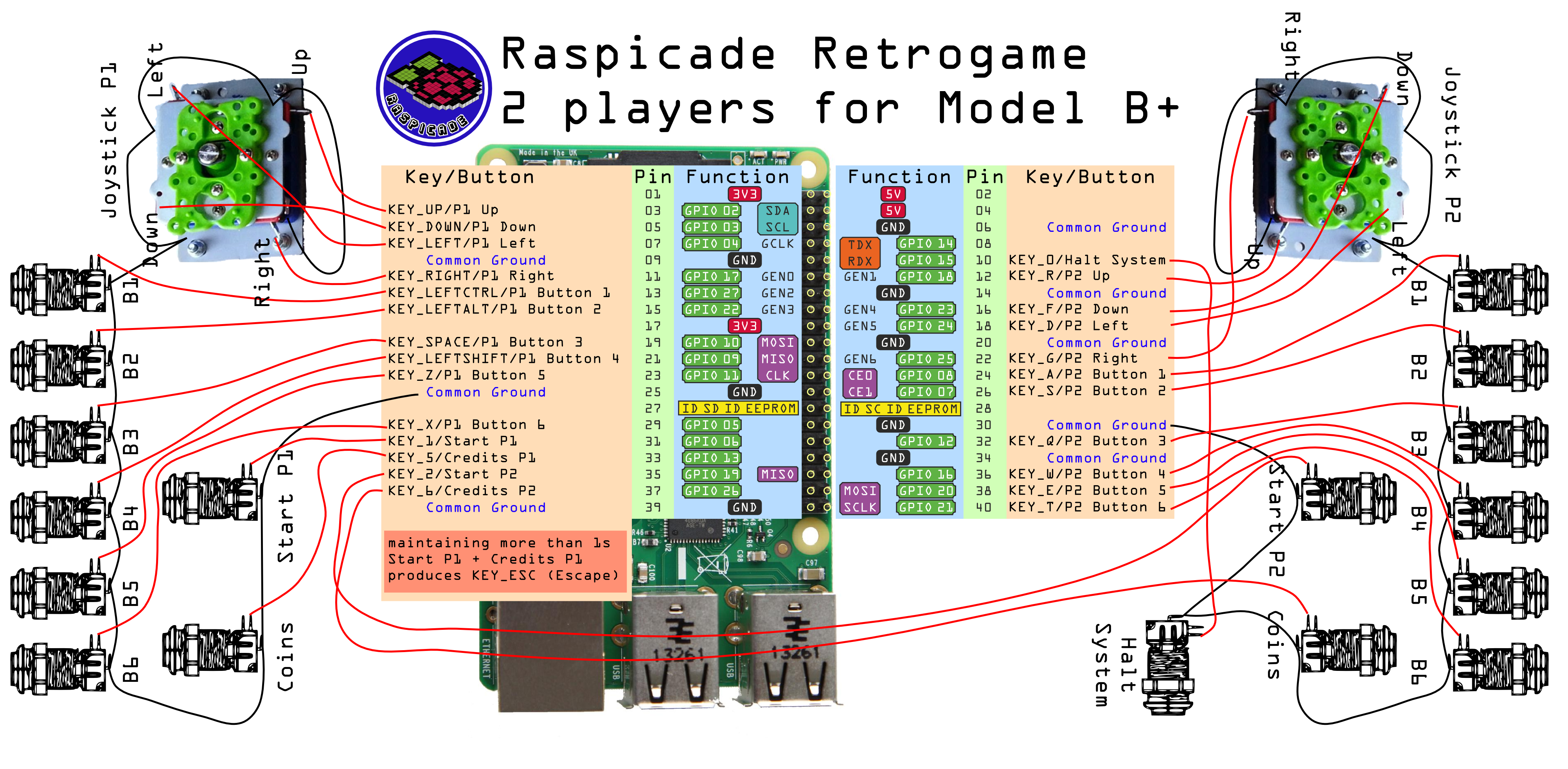 [TERMINÉ] Bartop AKIRA sous Raspberry - Page 4 Raspicade_cablage