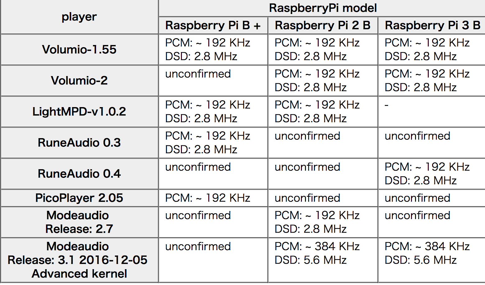DAC per Raspberry Terraberry2_players