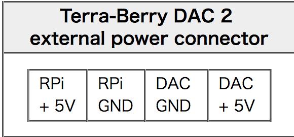 DAC per Raspberry Terraberry2_power
