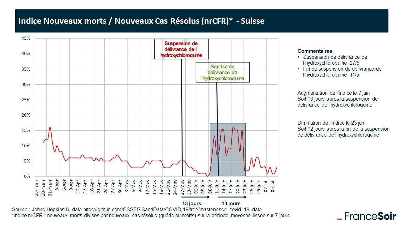 Coronavirus - Partie 3 - Page 12 20200713_hcq_preuve_suisse_
