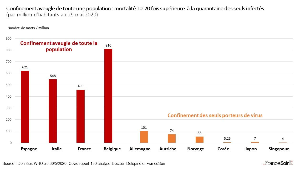 News au 14 juin 2020 Graph_confinement_aveugle_de_toute_une_population_