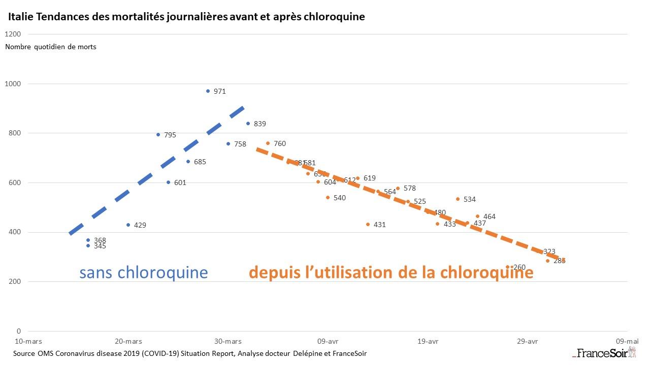 News au 14 juin 2020 Graph_italie_tendances_des_mortalites_journalieres_avant_et_apres_chloroquine