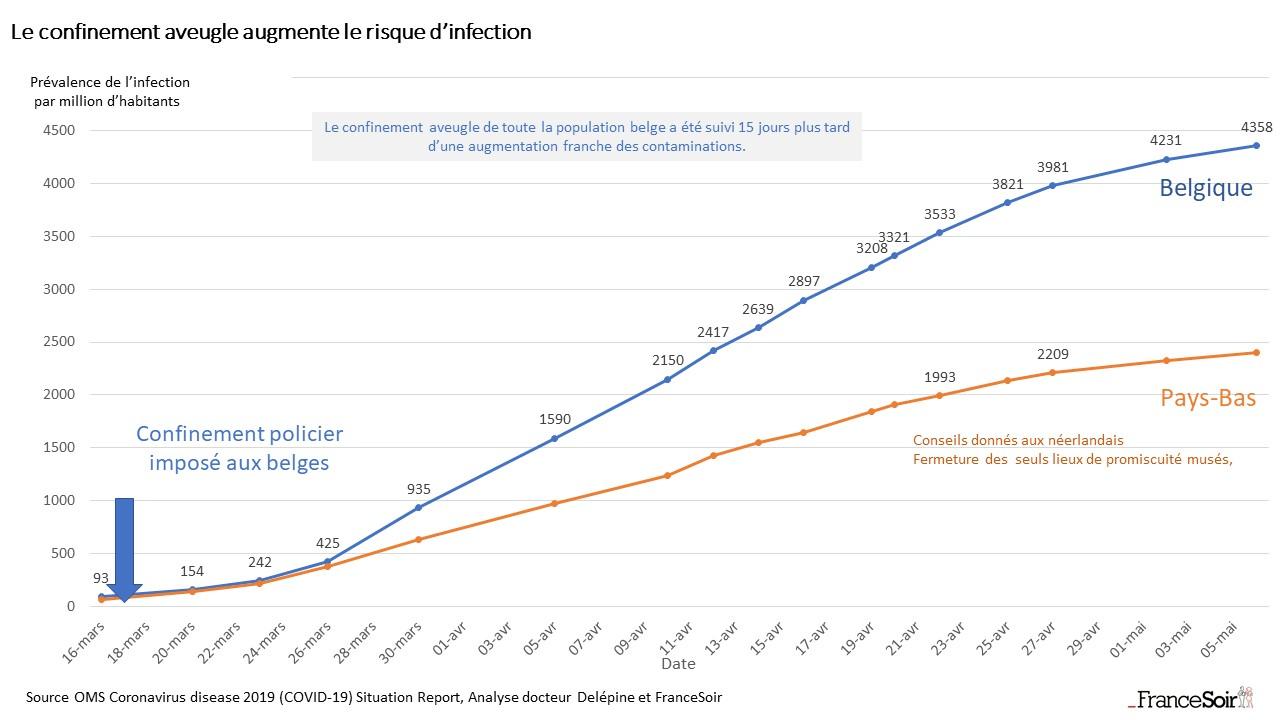 News au 14 juin 2020 Graph_le_confinement_aveugle_augmente_le_risque_dinfection
