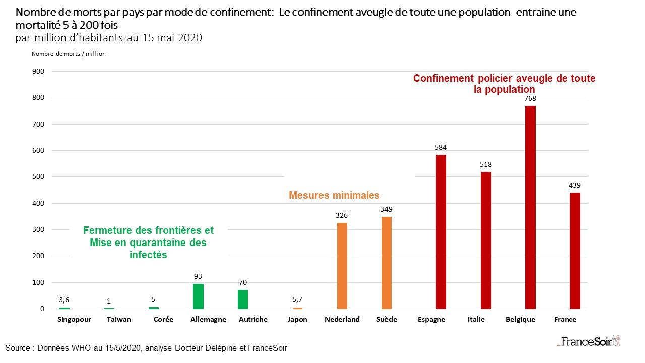 News au 14 juin 2020 Graph_nombre_de_morts_par_pays_par_mode_de_confinement