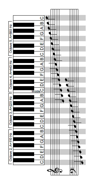 Treble/BassCleff - What notes are considered treble's/bass' notes Piano