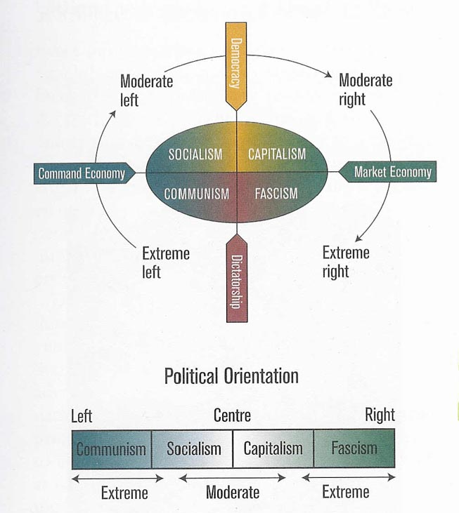 Comparison of democracy and dictatorship. Politics
