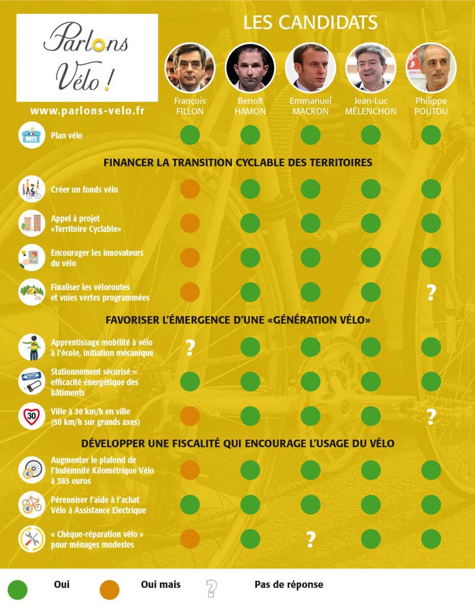 Vélo & élections Infographie-parlons_velo