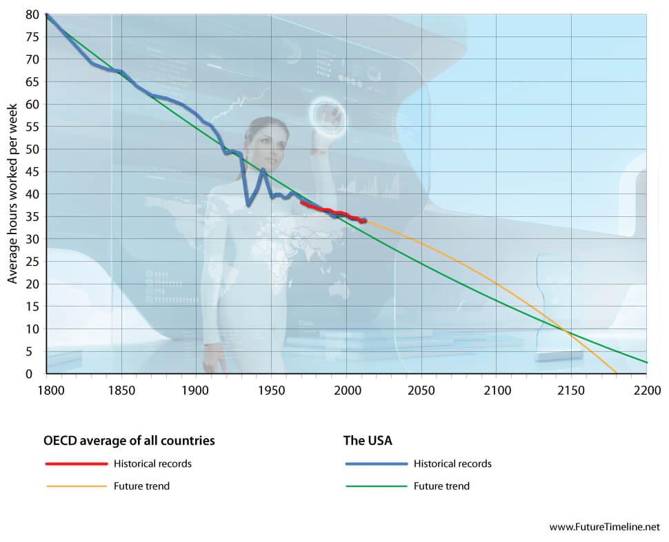 El comunismo y la Tecnologia Trends-in-working-hours-2050-2100-2200-future-timeline