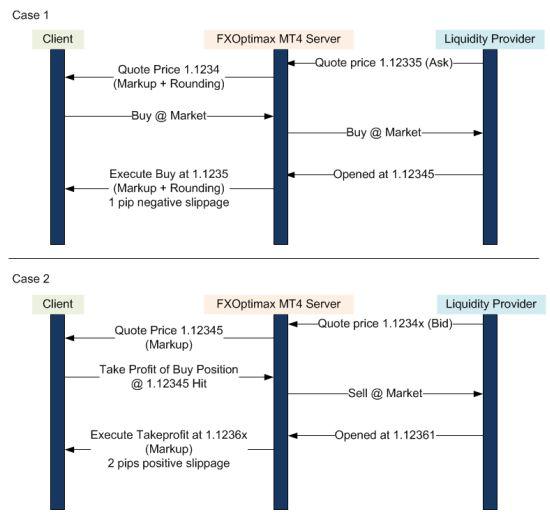 FXOptimax Execution-diagram