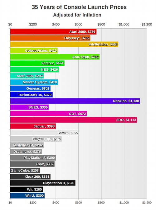 COD MP TRAILER Console-prices-relative-2