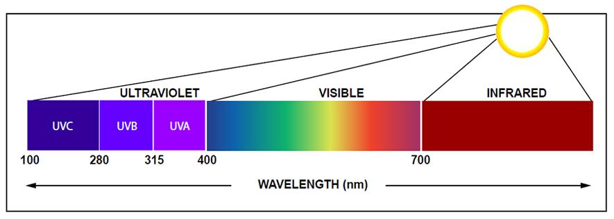 Colle UV Wavelength