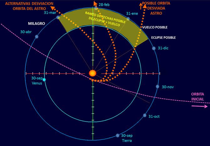 El Aviso de Garabandal, Aviso de Dios a la Humanidad - Página 2 161216_Alternativas_orbita_Astro_Aviso_750
