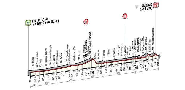 Milan - San Remo 2015 Img_altimetria2015