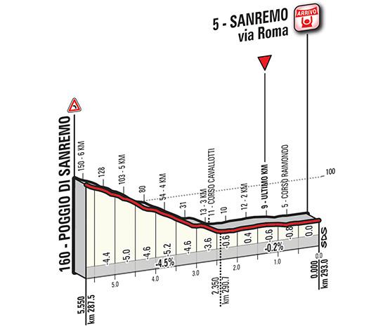 Milan - San Remo 2015 Img_ukm2015