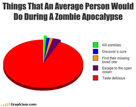 Irrational Fears... - Page 3 Zombie-apocalypse-chart