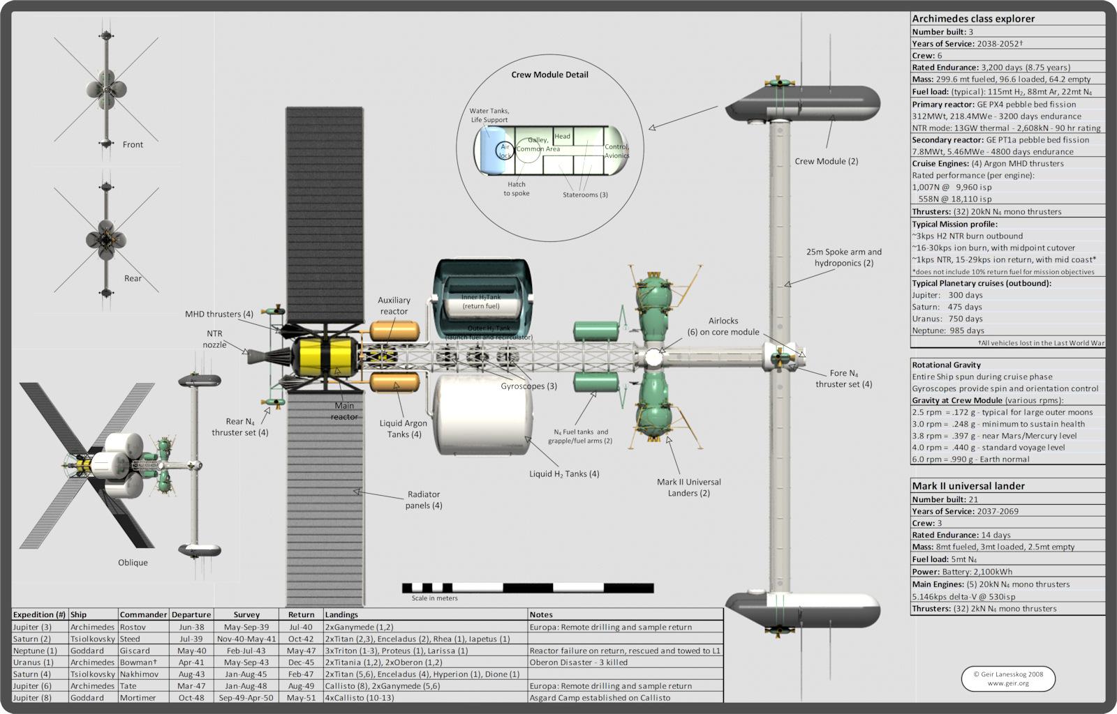 Concepts futuristes Archimedes