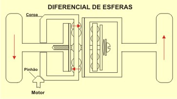 O DIFERENCIAL NO AUTOMÓVEL  Difesf