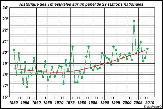 Les changements climatiques.    0ete