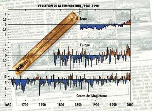 Les changements climatiques.    Temperature