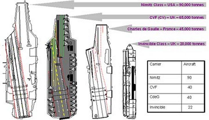Porte-avions / Aircraft Carrier Cvf-2005-image223