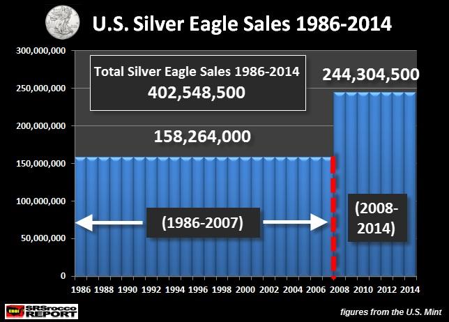 US mint: file de suivi des ventes gold et silver eagle  - Page 2 Srsrocco020315-2