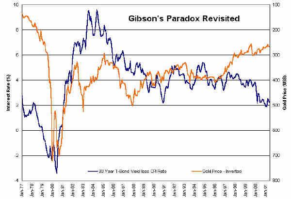 cours de l'or et taux d'intérêt - Gibson Paradoxe  SmGibsonPara