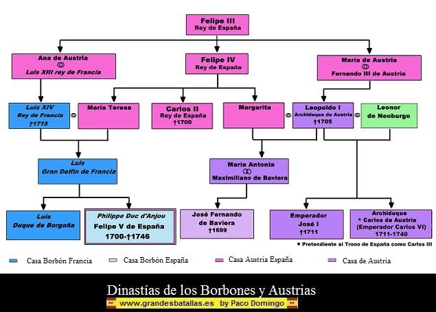 Con la Diada de Catalunya, termina la Guerra de Sucesión . DIADA%20DINASTIAS%20AUSTRIAS%20Y%20BORBONES