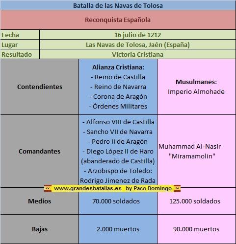 LA  BATALLA  DE  LAS  NAVAS  DE  TOLOSA NAVAS%20FICHA