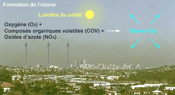 Un Air de Paris ...  Ozone-formation