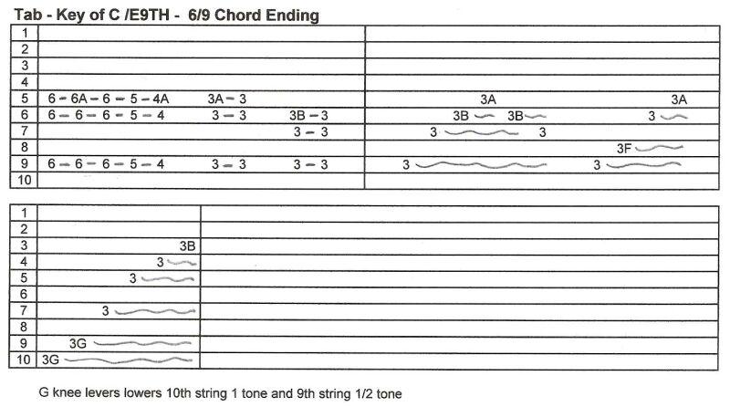 D / C# sur cordes 2 & 9 Tab4