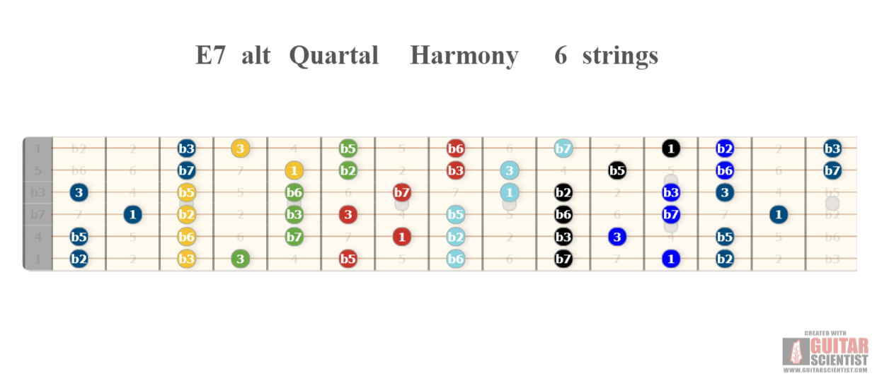 TECHNIQUES et MUSIQUES, IMPROVISATION pour GUITARE. 5 doigts main droite (6, 7 & 8 strings) IjorCJ7aElaQY3e