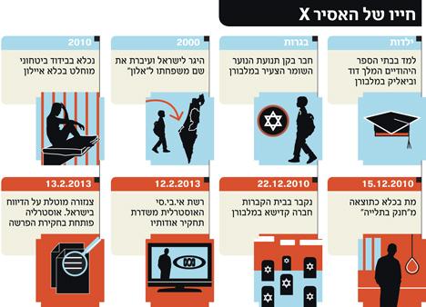 אך יכול להיות ש חשודים אסיר X קצין X שהיו חשודים באותם חשדות התאבדו בבתי כלא הכי שמורים בישראל ובאותם דרכים לכאורה ? Prisoner-X-web-Hebrew