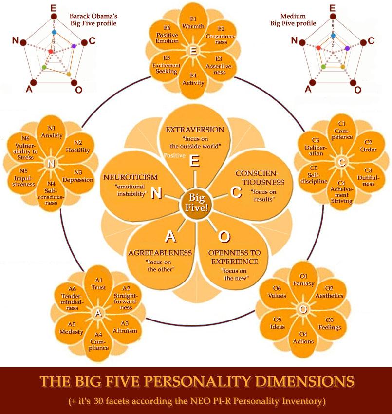 BIG FIVE: hand signs in Extraversion vs. Introversion! Big-five-neo-pi-r-subdimensions