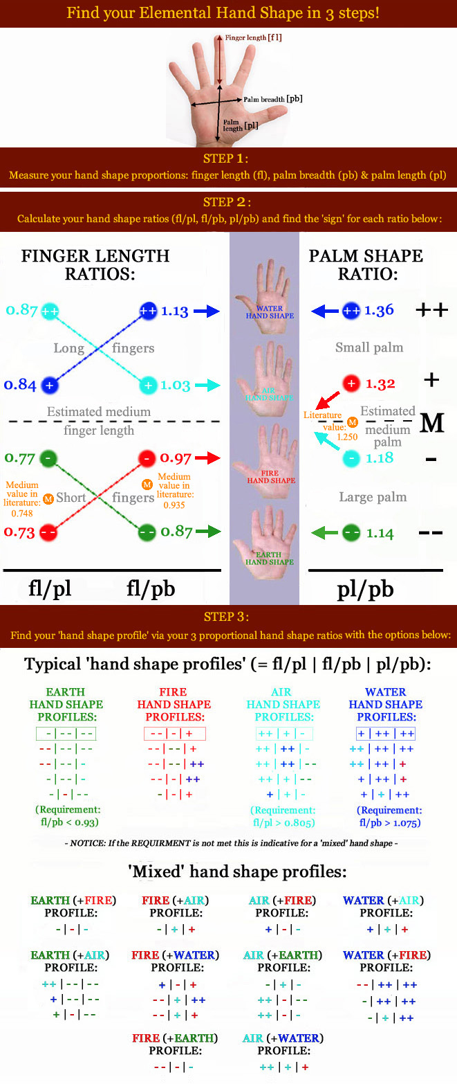 Find your Elemental Hand Shape in 3 steps! (Locked topic) Shape-profiles-elemental-hand-shapes-2