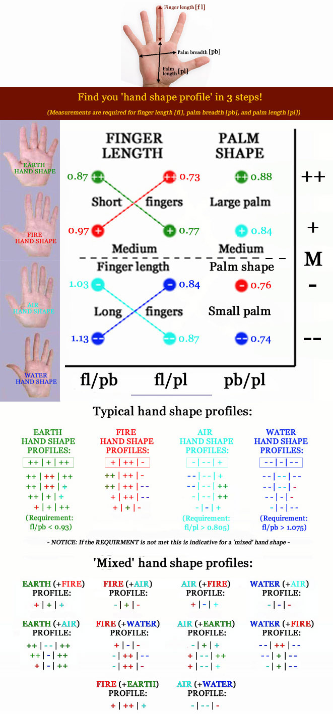 Do you have normal finger length? [locked] - Page 10 Shape-profiles-elemental-hand-shapes