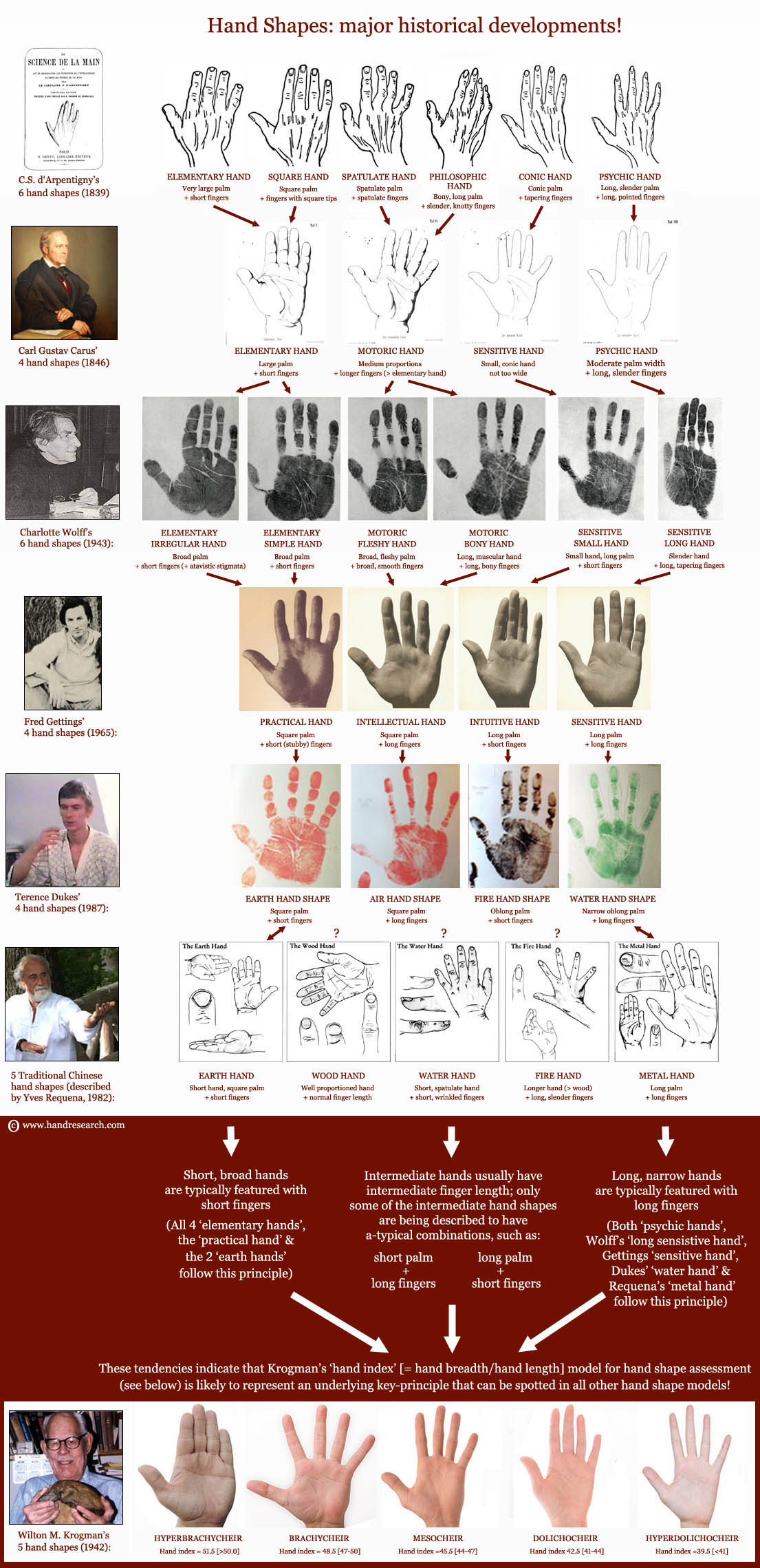 Handprints wanted Hand-shapes-historical-developments