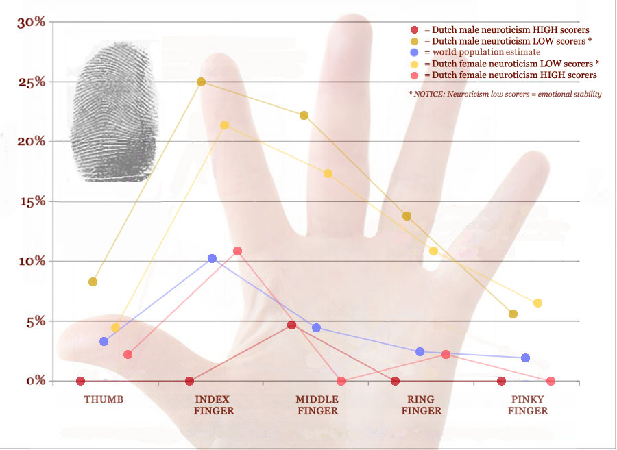 Arch on All Fingers Arch-distribution-fingerprints-emotional-stability-neuroticism