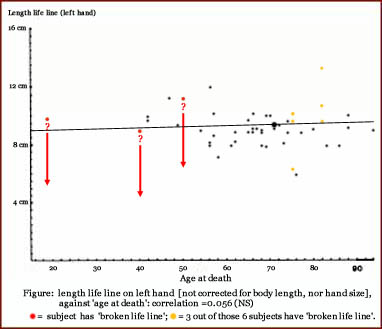 Any Body Can Give Any Answer For This (length life line) Scatterplot-lifeline-left-hand